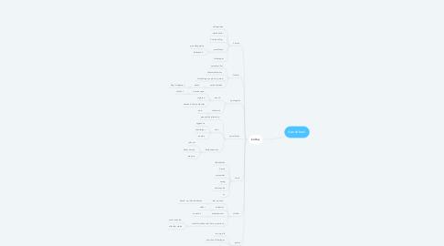 Mind Map: danskhed.