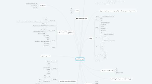 Mind Map: الوحده الثانيه