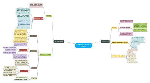 Mind Map: NHÓM XÃ HỘI-TỔ CHỨC XÃ HỘI