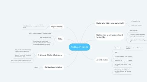 Mind Map: Kulttuurin käsite