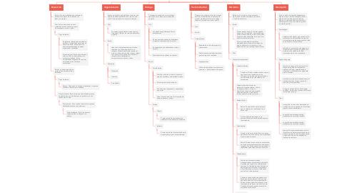 Mind Map: Modalidades Textuales Orales Y Escritas