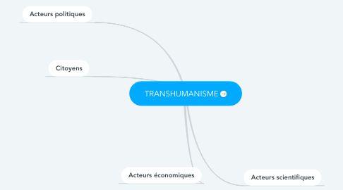 Mind Map: TRANSHUMANISME