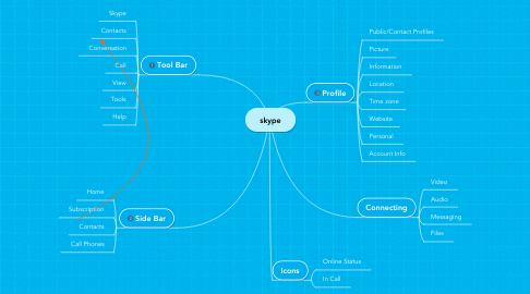 Mind Map: skype