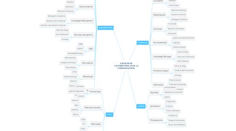 Mind Map: SCIENCES DE L'INFORMATION ET DE LA COMMUNICATION