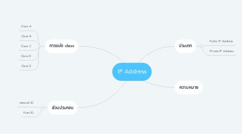 Mind Map: IP Address