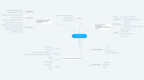 Mind Map: ¿SOY ASERTIVO?