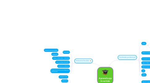 Mind Map: Aprendizaje Invertido