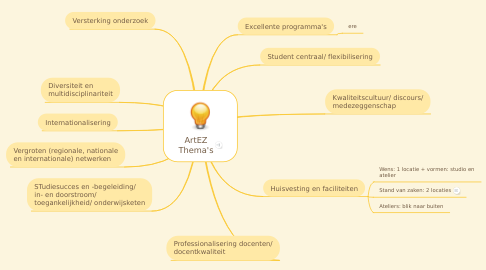 Mind Map: ArtEZ Thema's