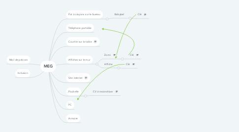 Mind Map: MEG