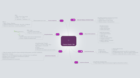 Mind Map: Freeman Chapter 11