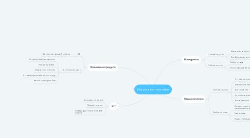 Mind Map: Искусственные елки
