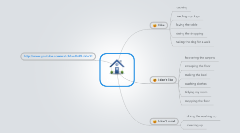 Mind Map: Housework