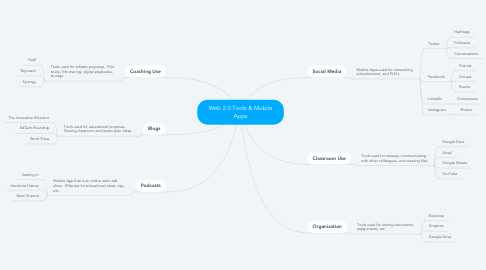 Mind Map: Web 2.0 Tools & Mobile Apps