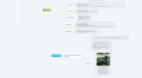 Mind Map: Desarrollo evolutivo del lenguaje