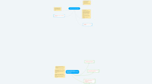 Mind Map: EFECTO DE IONOSFERA