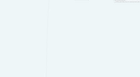 Mind Map: اركان الإمان