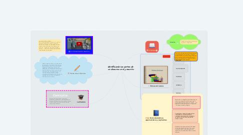 Mind Map: Identificando las partes de  un discurso oral y escrito.