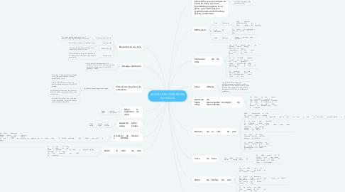Mind Map: ACOTACIÓN Y DISEÑO EN AUTOCAD