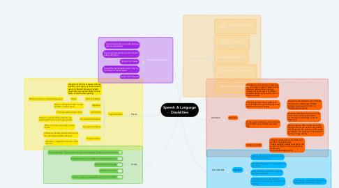 Mind Map: Speech & Language Disabilities