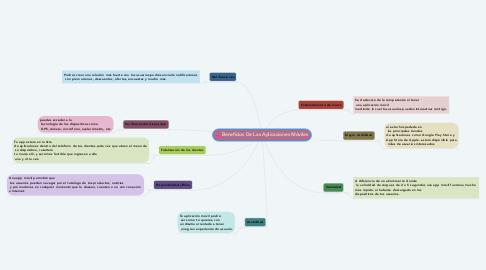 Mind Map: Beneficios De Las Aplicaciones Móviles