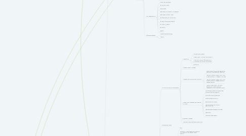 Mind Map: gazprombank.ru