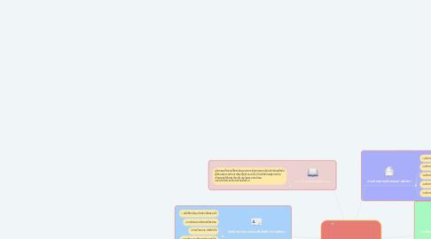 Mind Map: นวัตกรรมและเทคโนโลยีทางการศึกษา