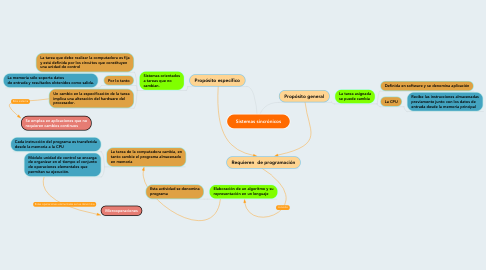 Mind Map: Sistemas sincrónicos