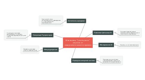 """Mind Map: Механизмы """"ускользания"""" опухоли от иммунологического надзора"""