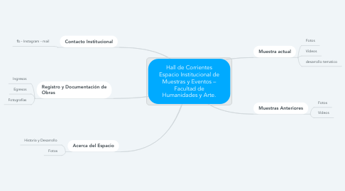 Mind Map: Hall de Corrientes Espacio Institucional de Muestras y Eventos – Facultad de Humanidades y Arte.