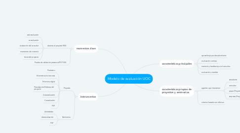 Mind Map: Modelo de evaluación UOC