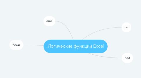 Mind Map: Логические функции Excel