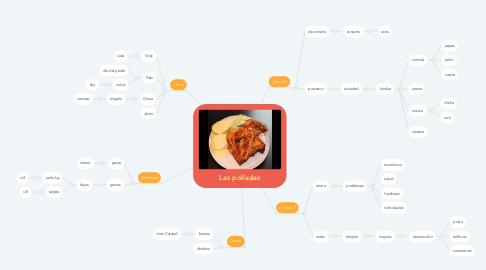 Mind Map: Las polladas
