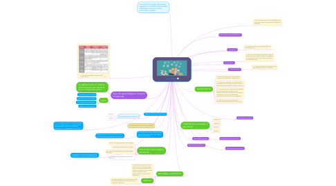 Mind Map: inteligencia y creatividad