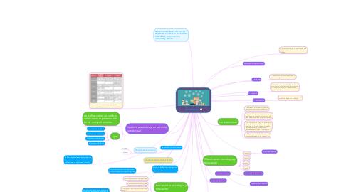 Mind Map: teorías de la  personalidad
