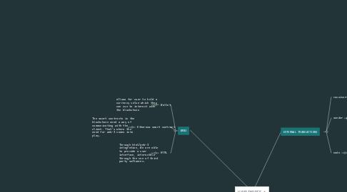 Mind Map: free stuff
