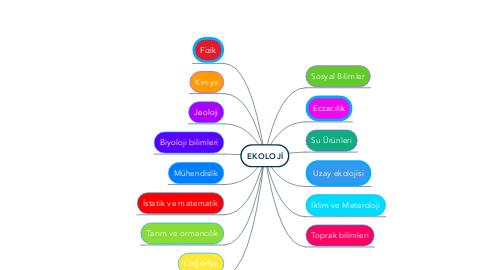 Mind Map: EKOLOJİ