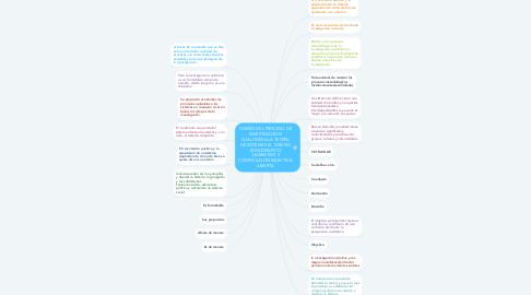 Mind Map: DISEÑO DEL PROCESO DE INVESTIGACIÓN CUALITATIVA LA TEORÍA DE SISTEMAS EL  DISEÑO EDNOGRAFICO ,NARRATIVO Y CODIFICACIÓN SELECTIVA ABIERTA