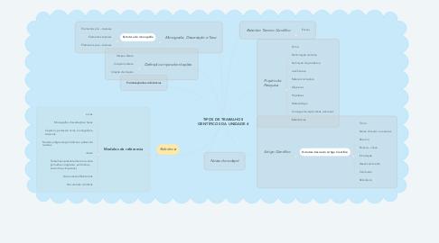 Mind Map: TIPOS DE TRABALHOS CIENTÍFICOS DA UNIDADE 4
