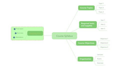 Mind Map: Course Syllabus