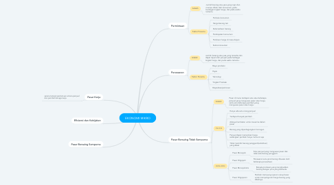 Mind Map: EKONOMI MIKRO