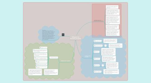 Mind Map: Obligaciones Fiscales y Legales