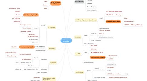Mind Map: Korean Corporate Landscape