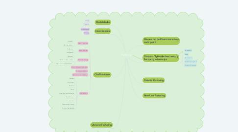 Mind Map: Factoring