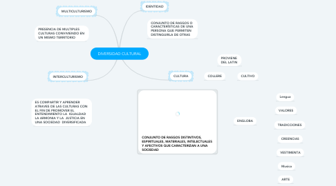 Mind Map: DIVERSIDAD CULTURAL