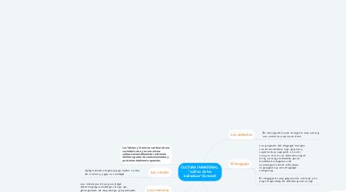 """Mind Map: CULTURA INMATERIAL  """"cultivo de los individuos""""(Simmel)"""