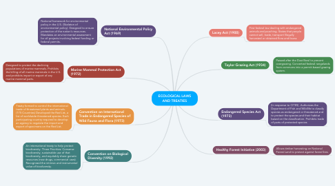 Mind Map: ECOLOGICAL LAWS AND TREATIES