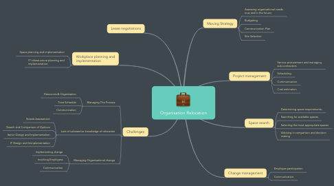 Mind Map: Organisation Relocation