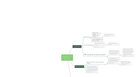 Mind Map: uidad 2cultura, la  actividad  humana, cibercultura