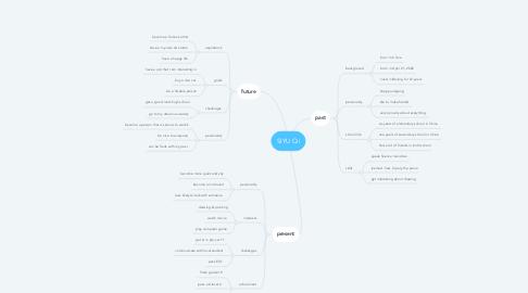 Mind Map: SIYU Qi