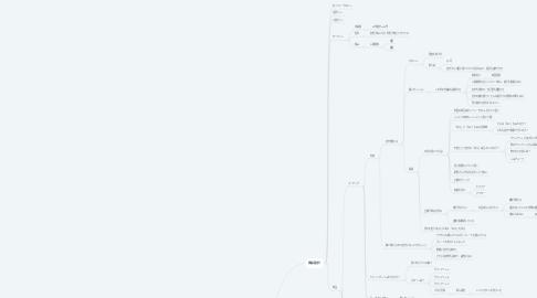 Mind Map: ゆめのさん